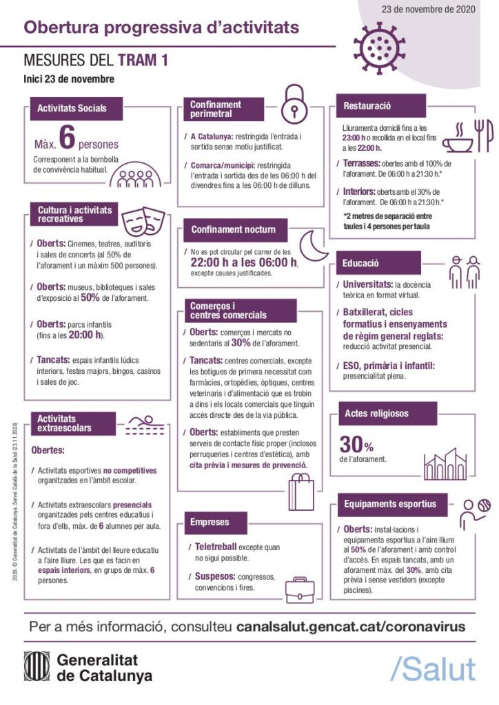 Mesures d'obertura progressiva: 1r tram