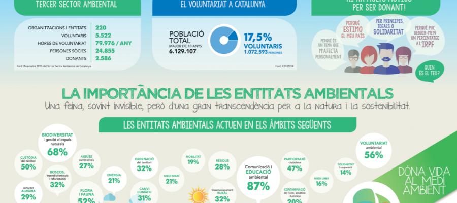 Donant-Ambiental-Infografia-2